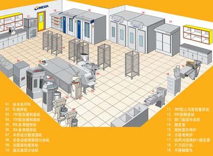 大型超市、中型烘焙工厂